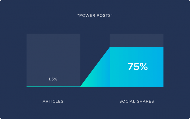 1.3 of All Blog Posts Get 75 of All Social Media Shares 1