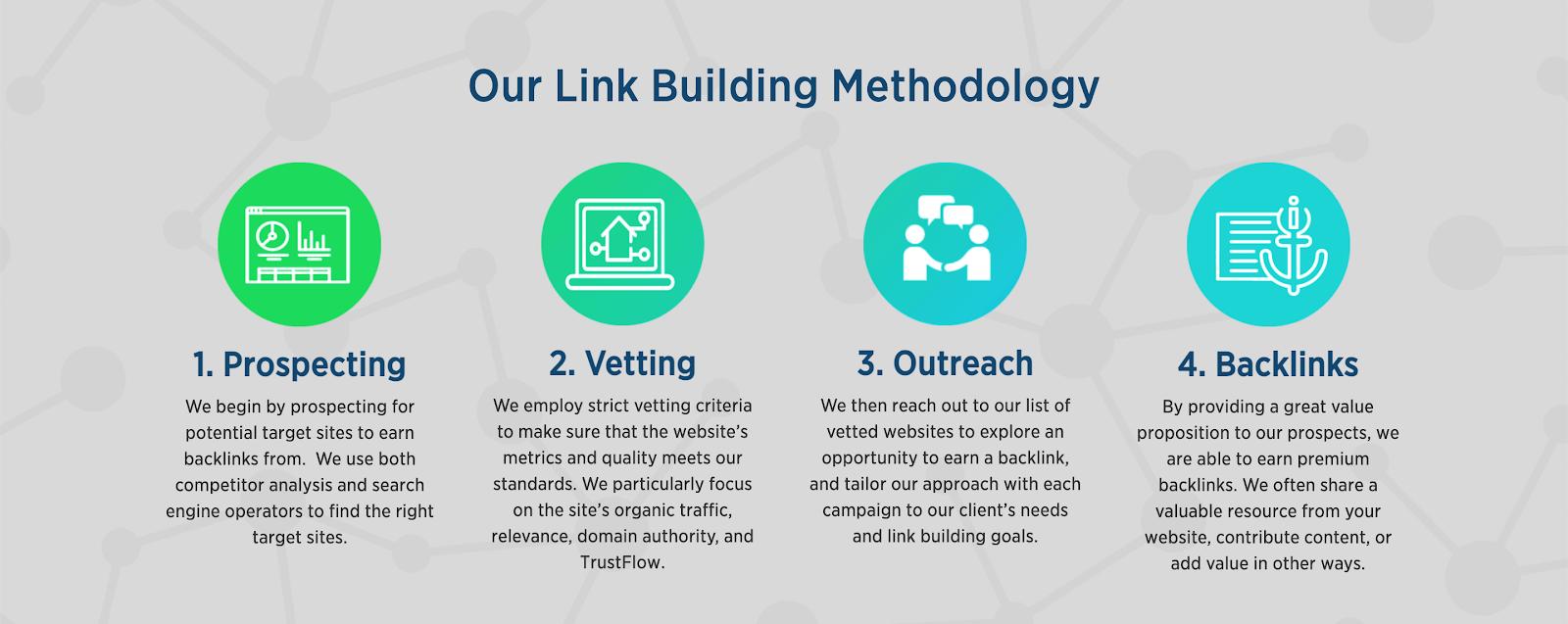 Sure Oak link building methodology