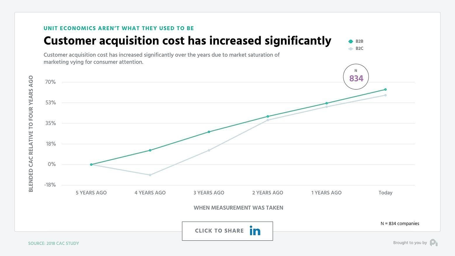 Customer acquisition trends