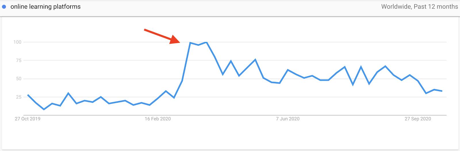 Google trends report