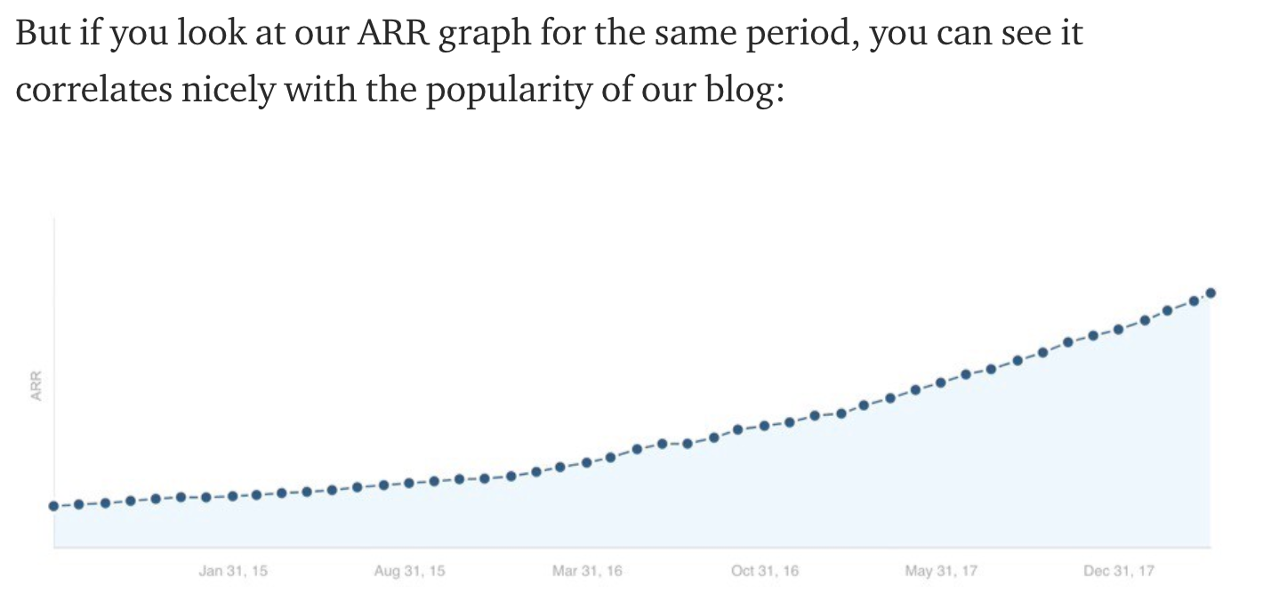 Ahrefs ARR Graph