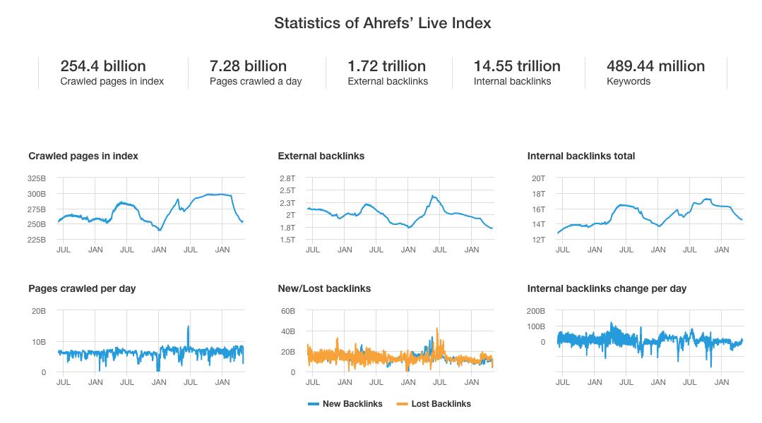 Ahrefs Data