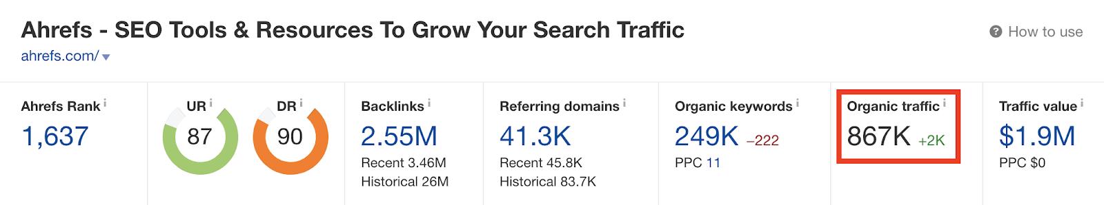Ahrefs Organic Search Data