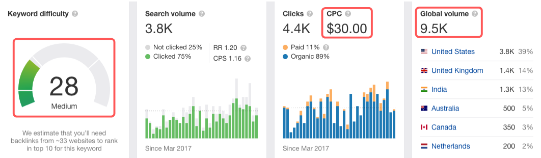Average CPC for Target Keyword 1