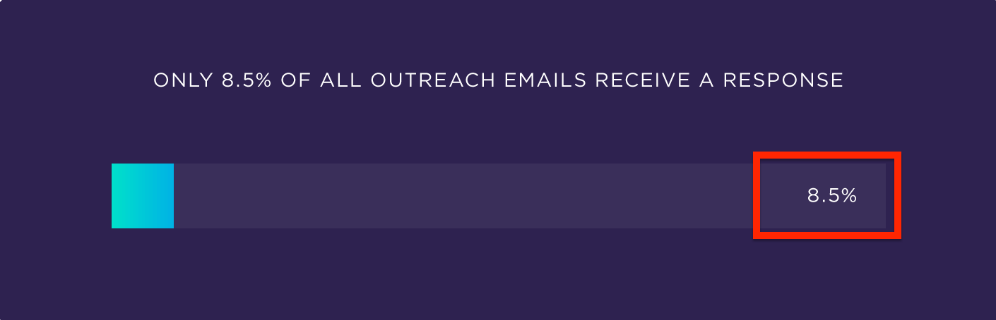 Backlinko Outreach Emails Chart