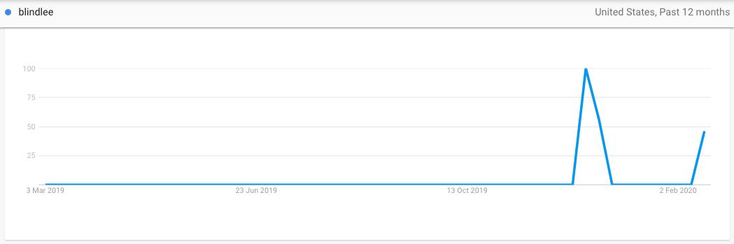 Blindlee on Google Trends