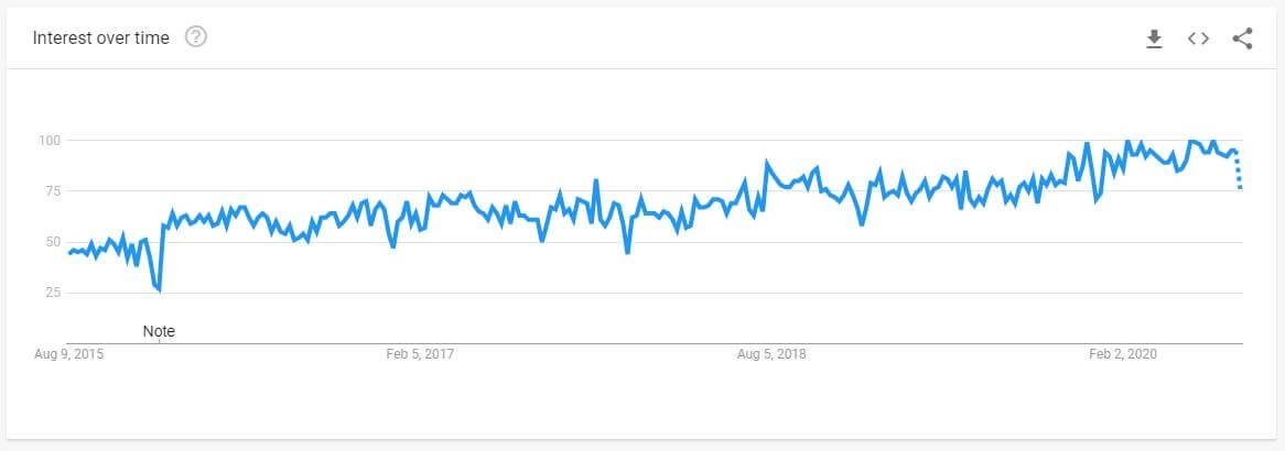 Content Marketing Google Trend