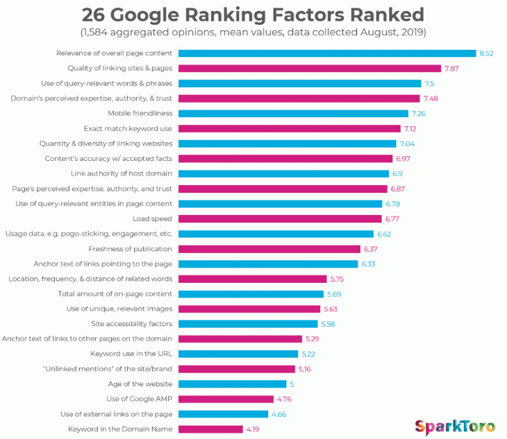 Google Ranking Factors by Sparktoro 2