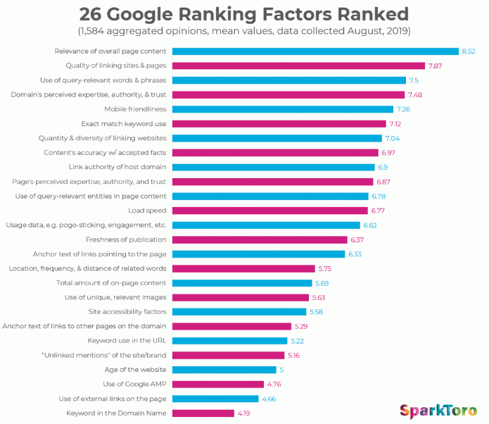 Google Search Ranking Factors Study by SparkToro