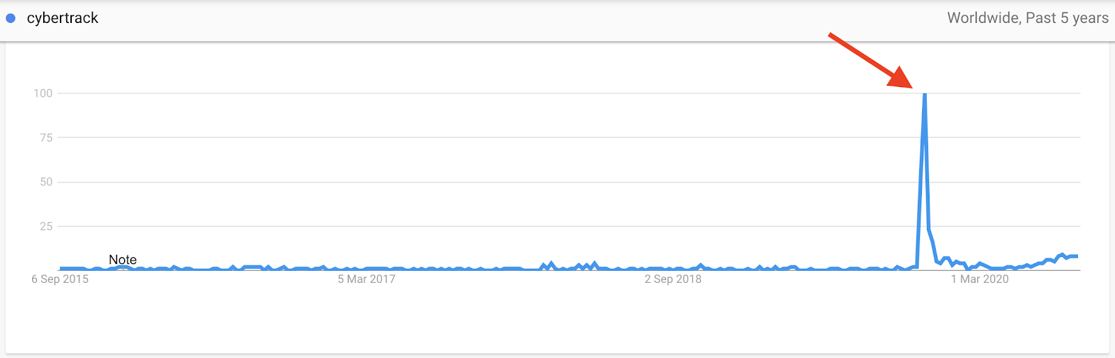 Google Trends Interest for Cybertrack