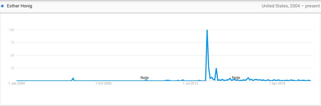 Google Trends for Ester Honig