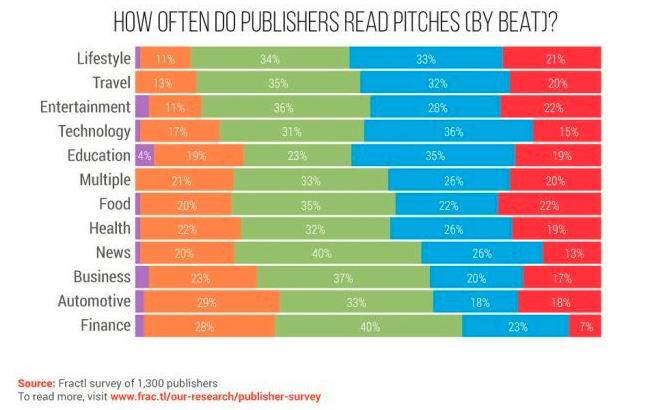 How Often Journalists Read Email Pitches