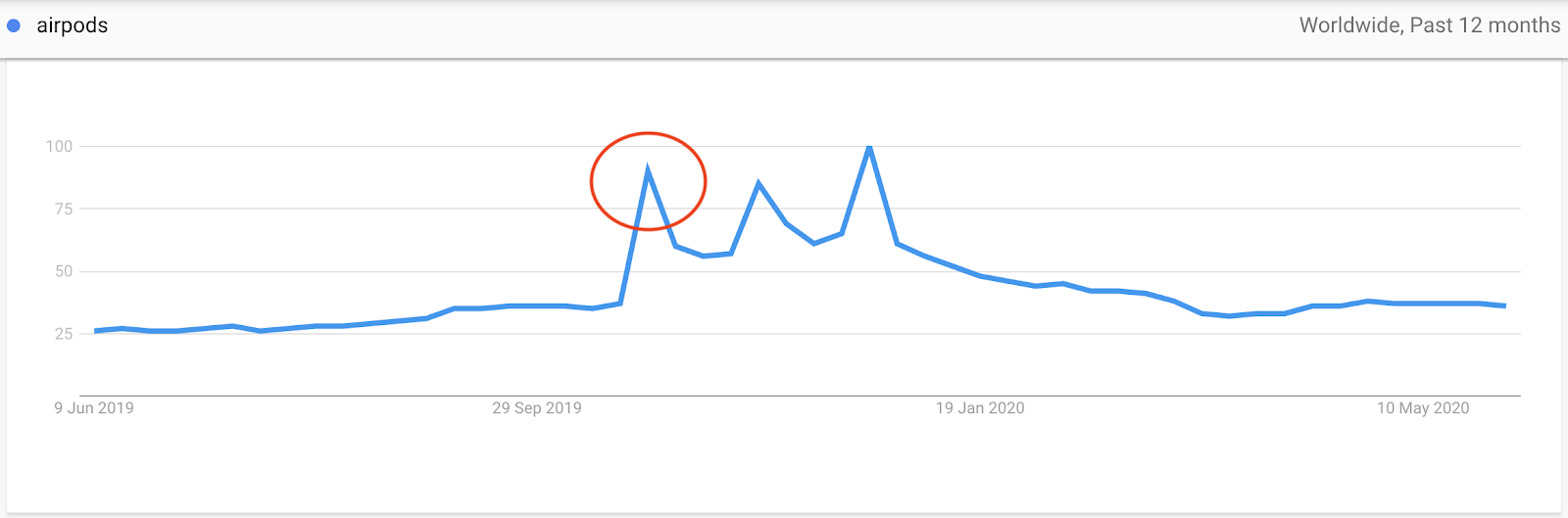 Interest for Airpods on Google Trends