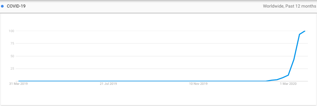 Interest for COVID 19 on Google Trends