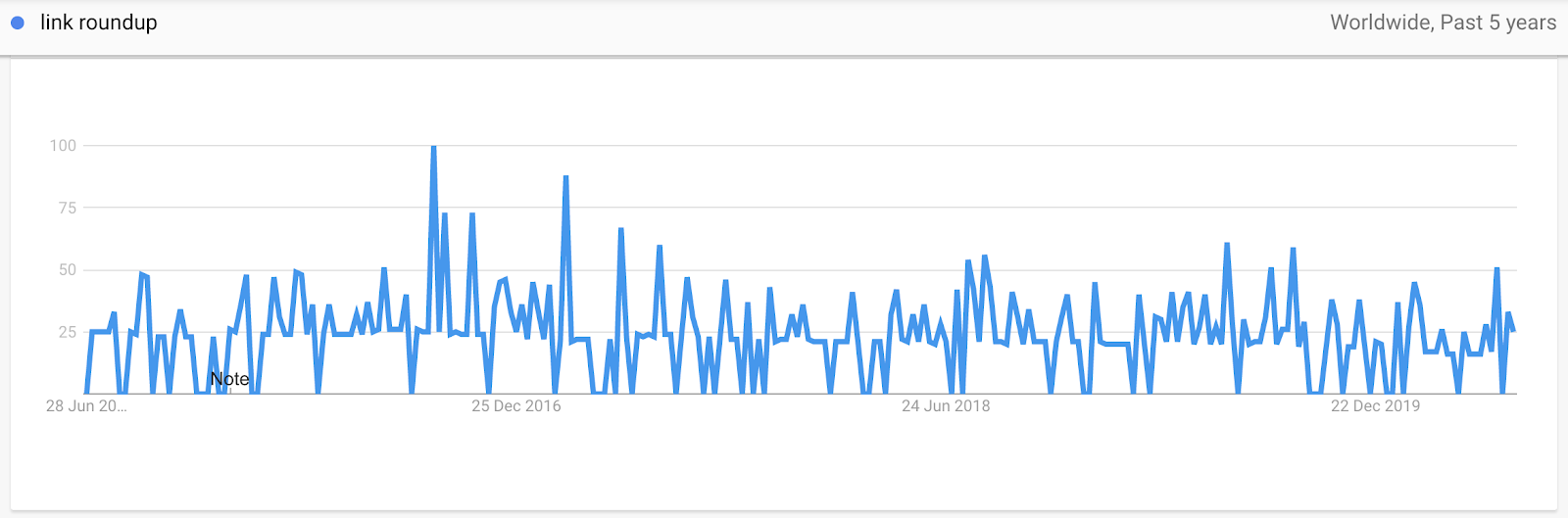 Interest for Link Roundups on Google Trends