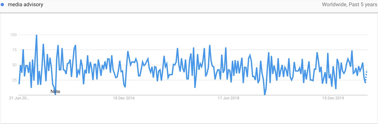 Interest for Media Advisory On Google Trends