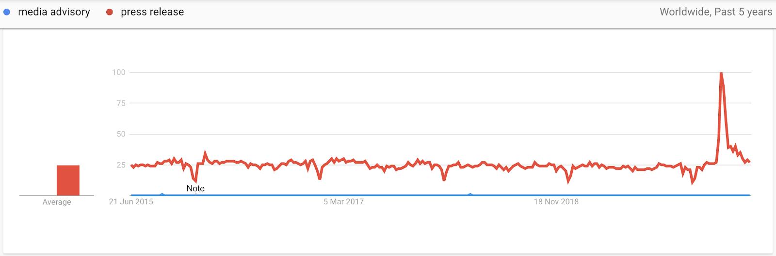 Interest for Media Advisory vs Press Release On Google Trends