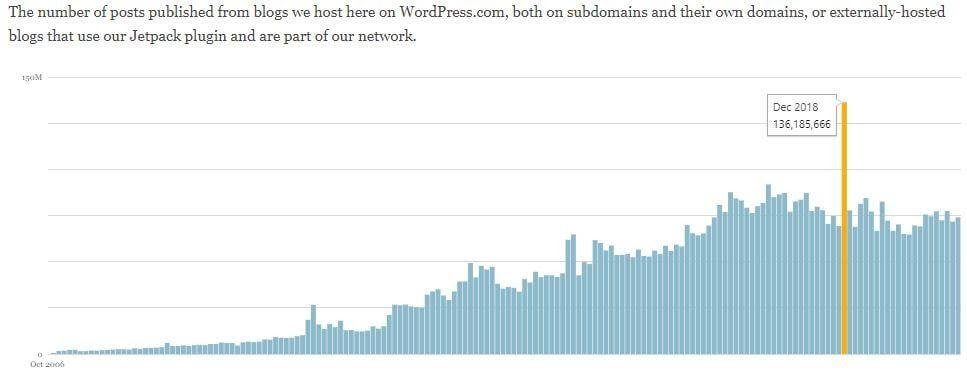 Trend of blogs hosted on WordPress