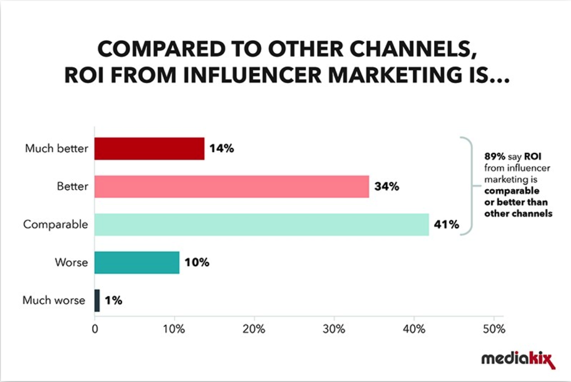 Graph of Influencer marketing ROI