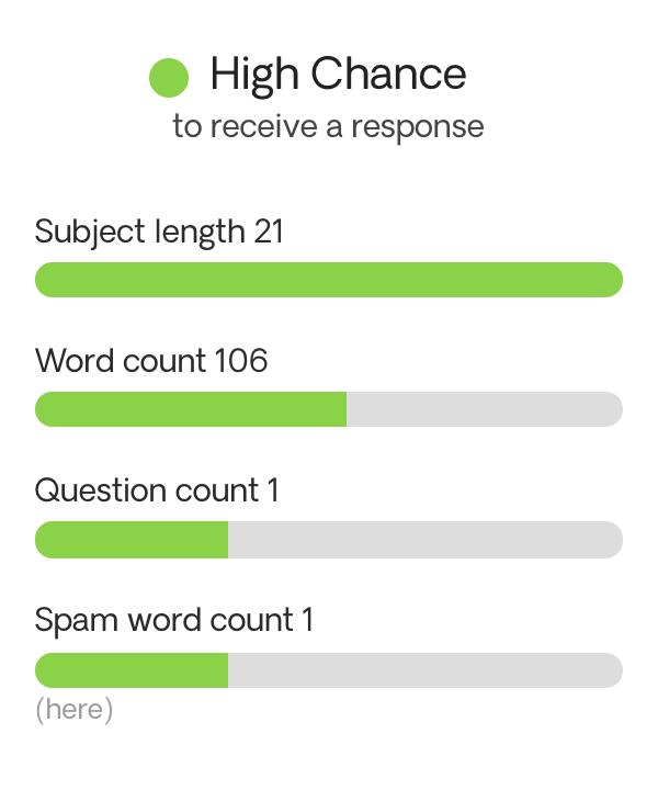 Response chance tool