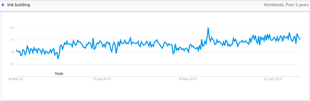 Link Building on Google Trends