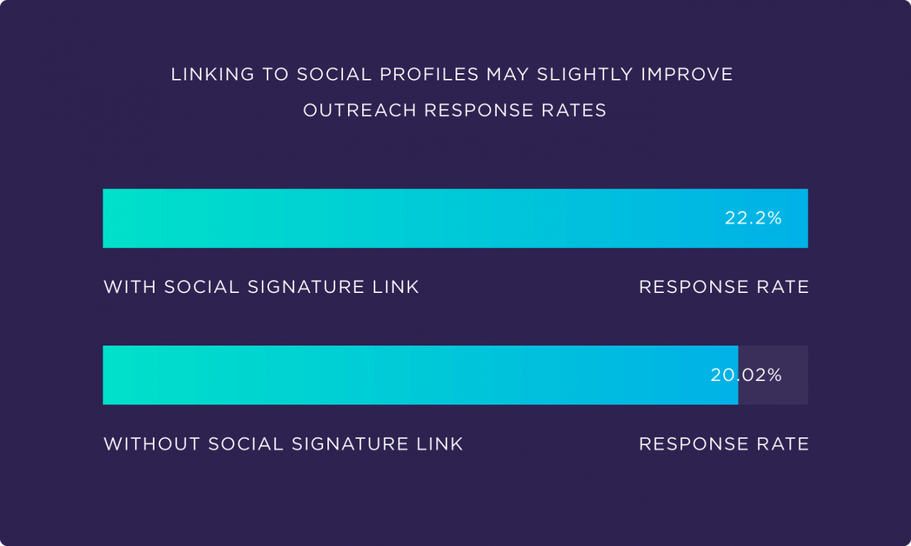 Linking to Social Media Profiles May Improve Outreach Response Rates