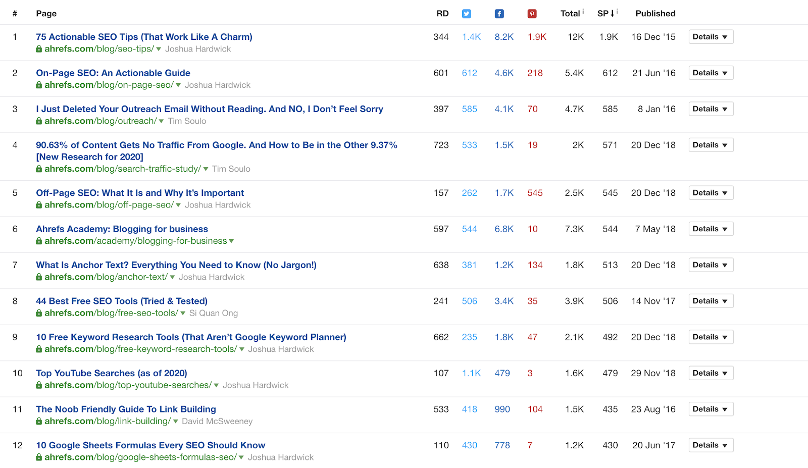 Most Shared Pages by Ahrefs