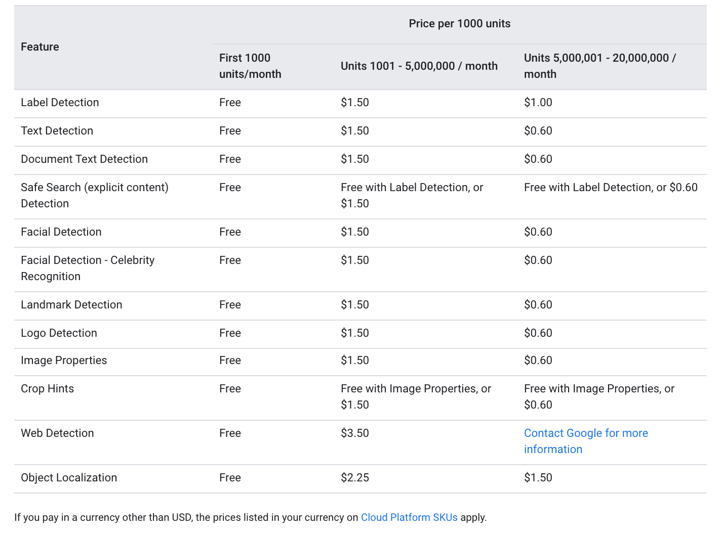 Google Visions API pricing