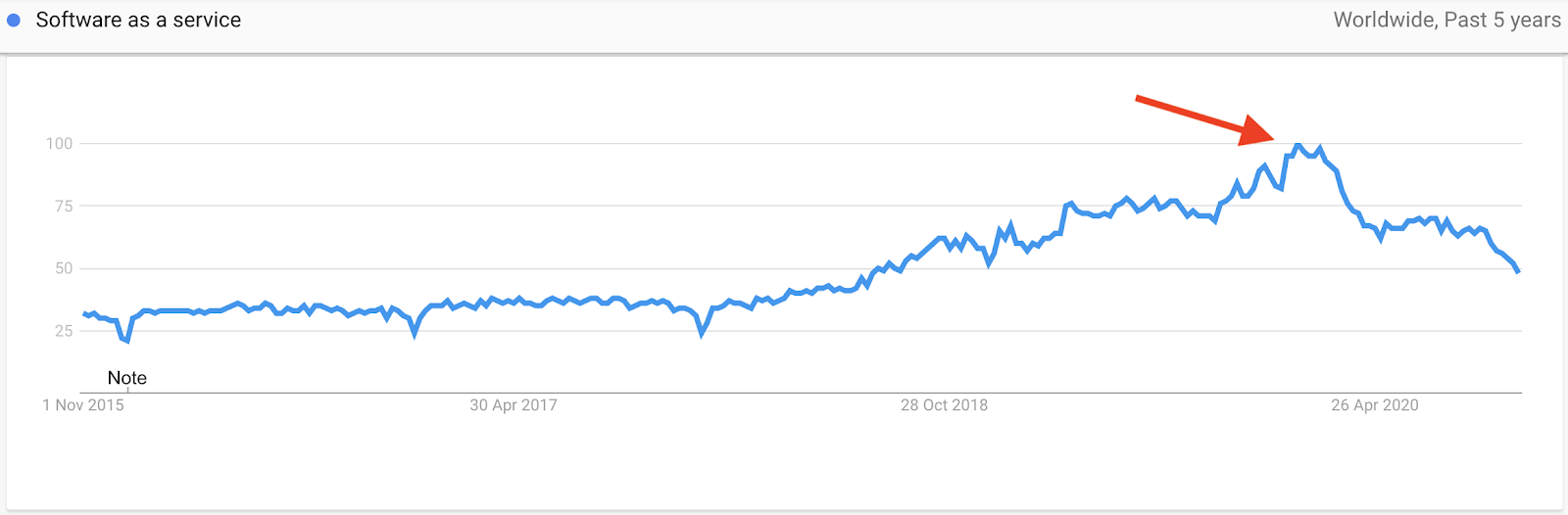"Keyword trend for ""software as a service"""