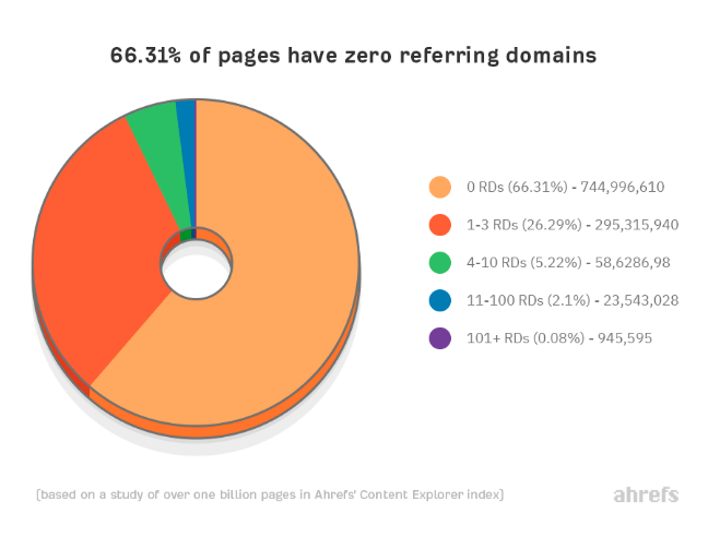 Pages Without Backlinks