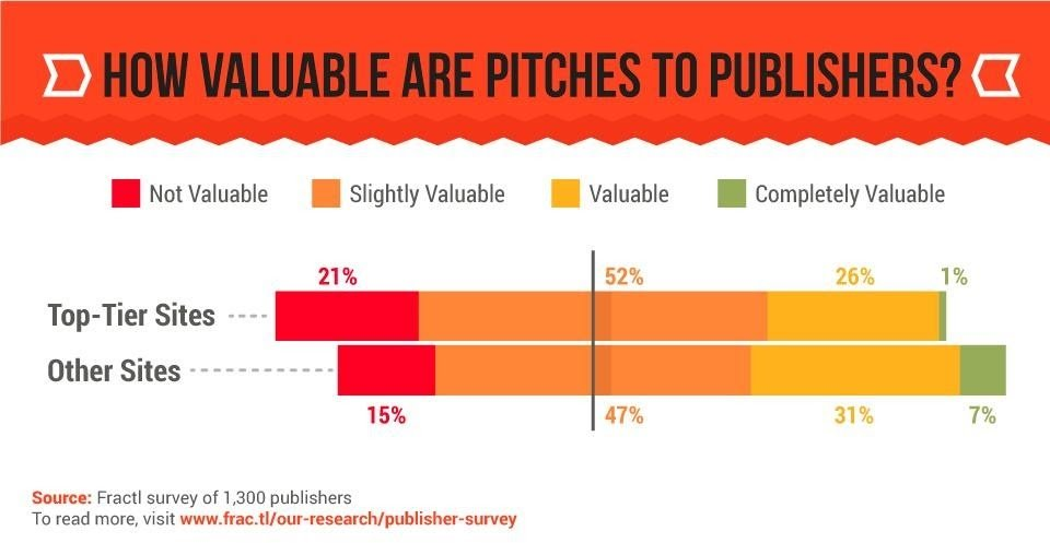 Percantage of Publishers Who Find Pitches Useful