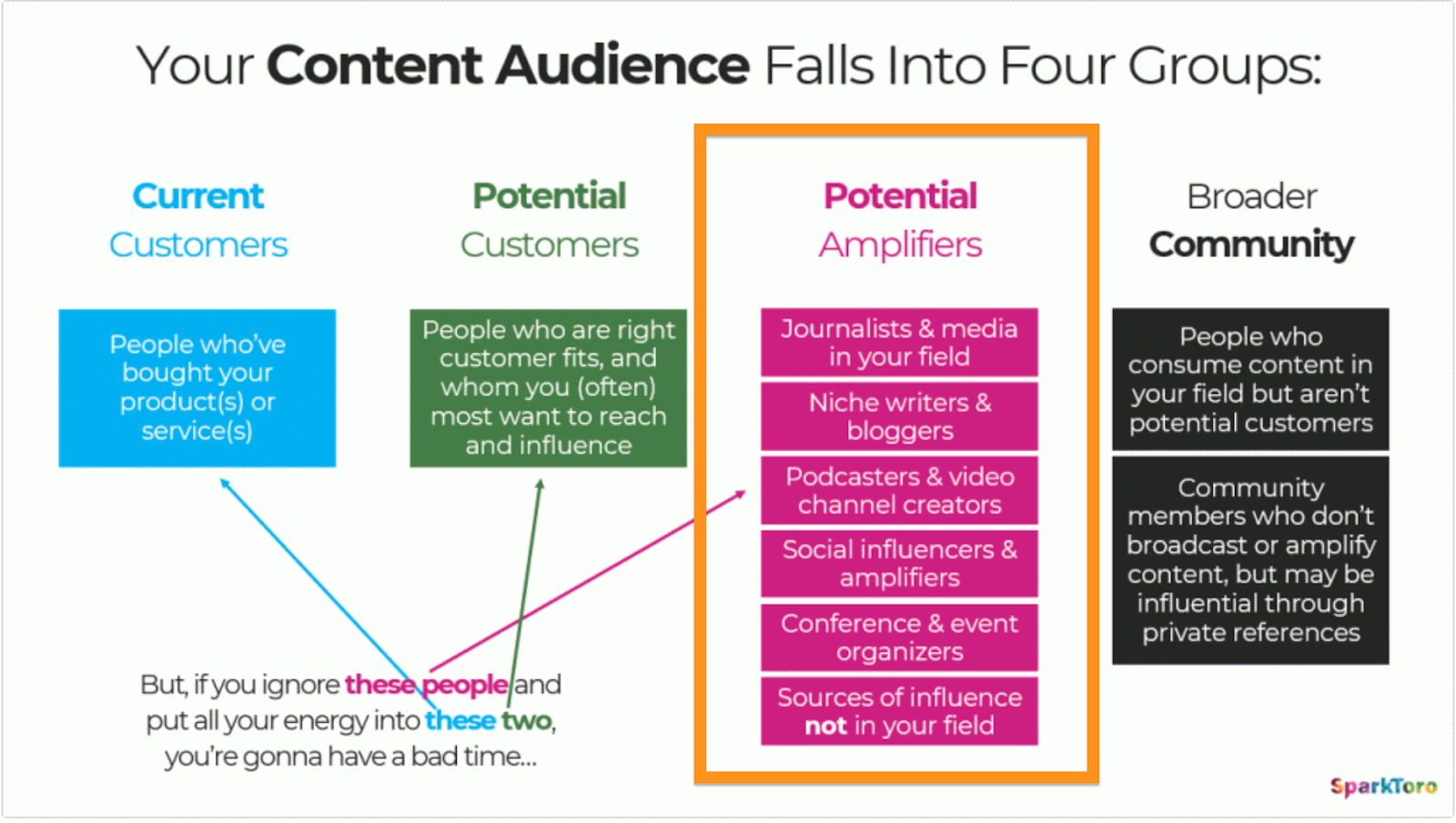 Rand Fishkin Content Audience