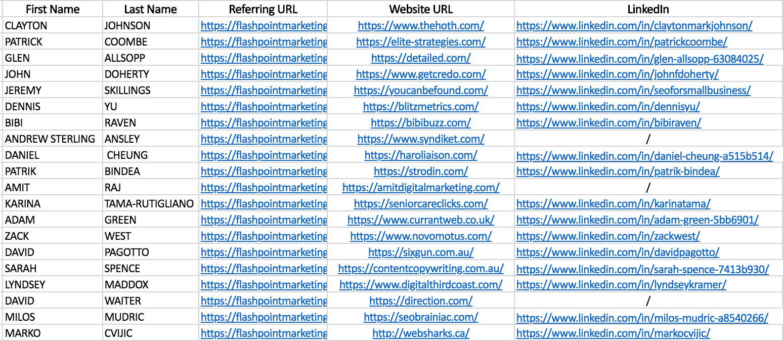 List of Influencers and Experts