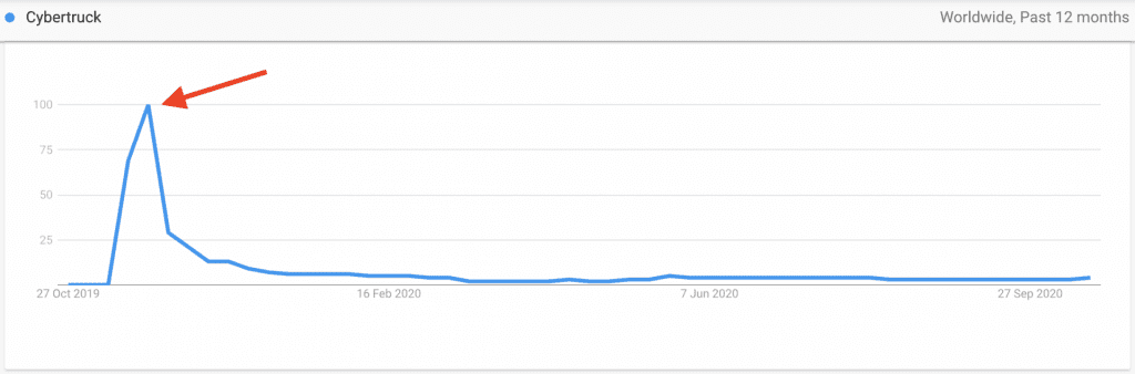 Google trends for the word Cybertruck