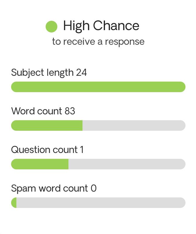 Response probability