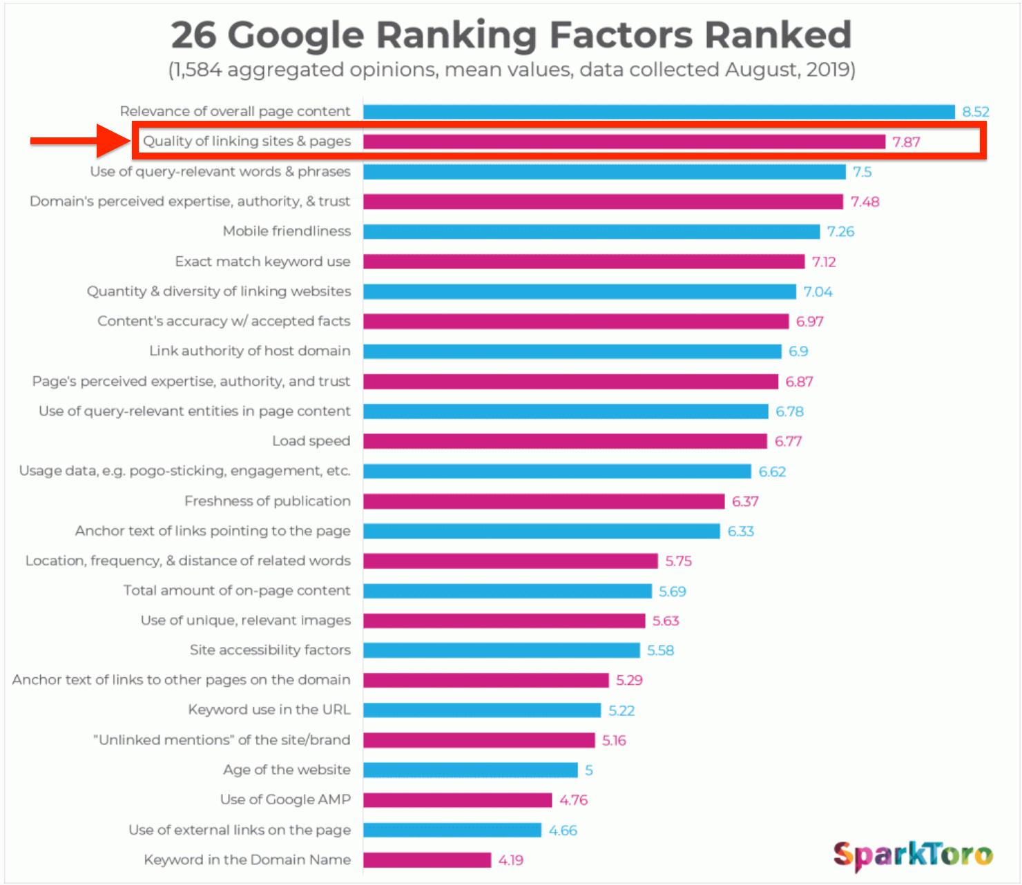 Sparktoro Google Ranking Factors