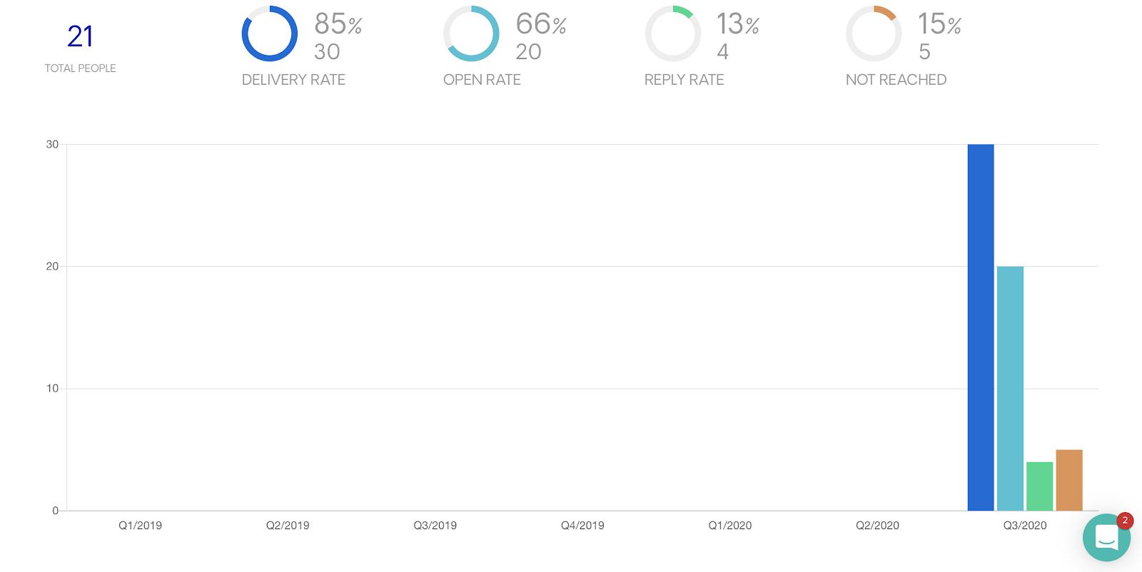 Startup PR Campaign Statistics