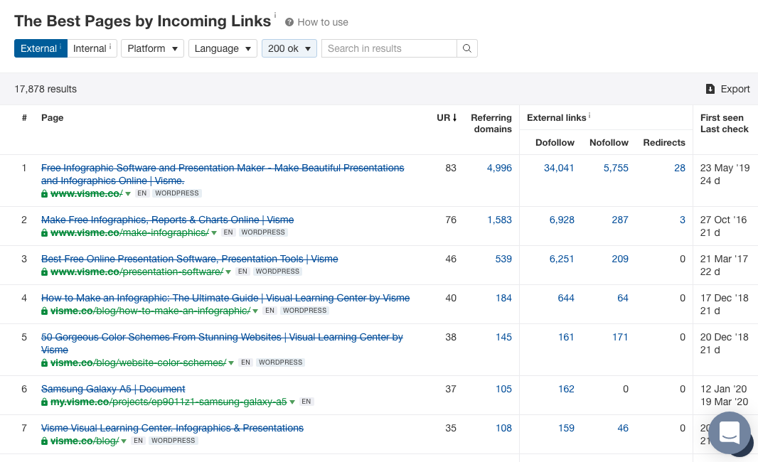 The Best Pages by Incoming Links