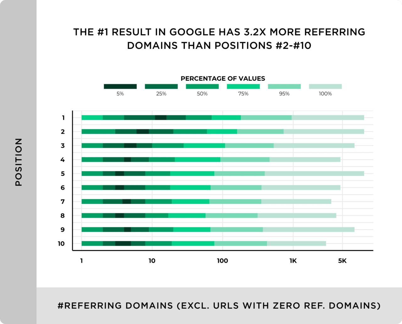 The First Results in Google Has 3.2 Times More Referring Domains