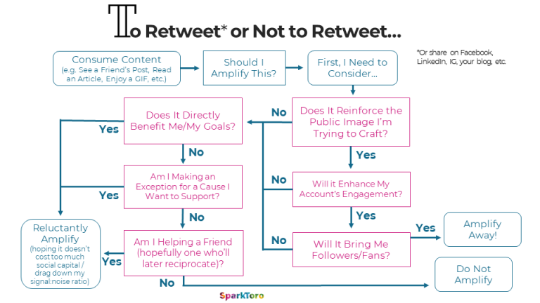 To Tweet or Not to Tweet by Rand Fishkin 1