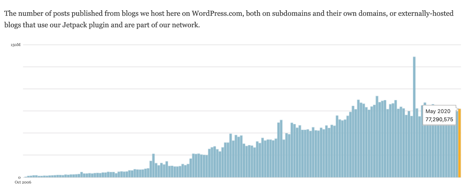 Wordpress Graph Number of Posts Published