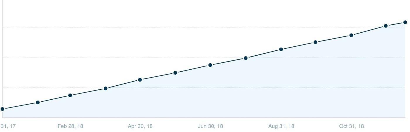 Ahrefs growth