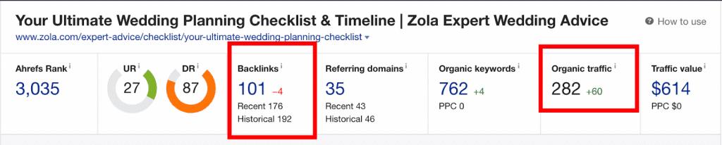Zola Ahrefs backlink profile