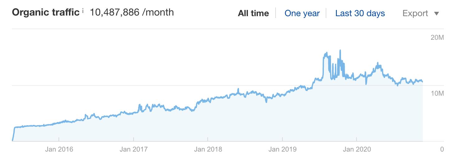 Nerdwallet organic traffic growth