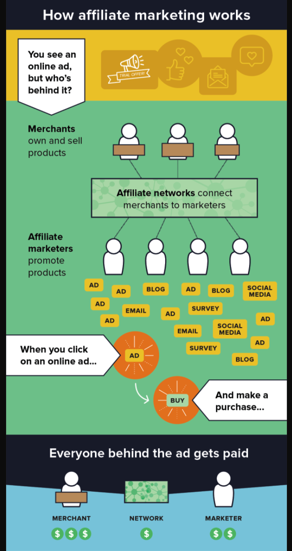 Process of affiliate marketing