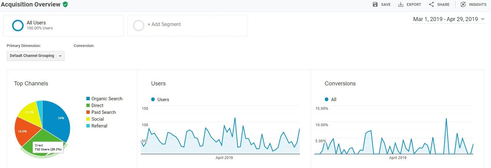 google analytics direct acquisition