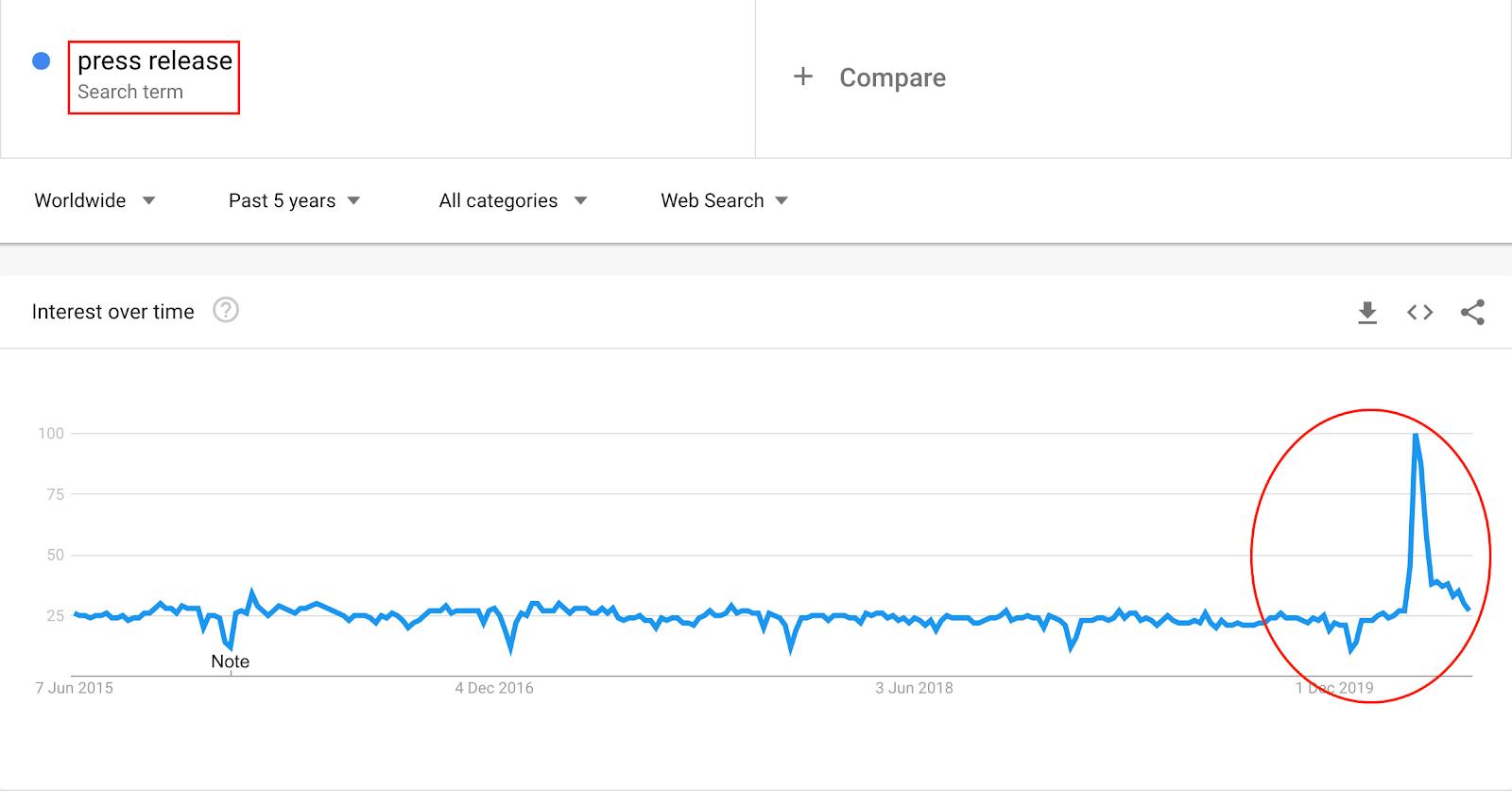 google trends press release
