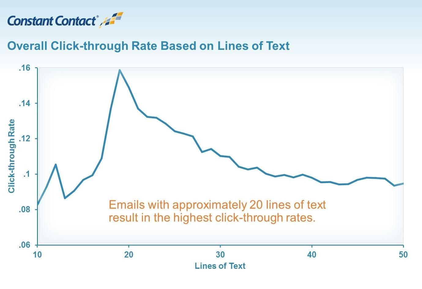 Email click through rate trends
