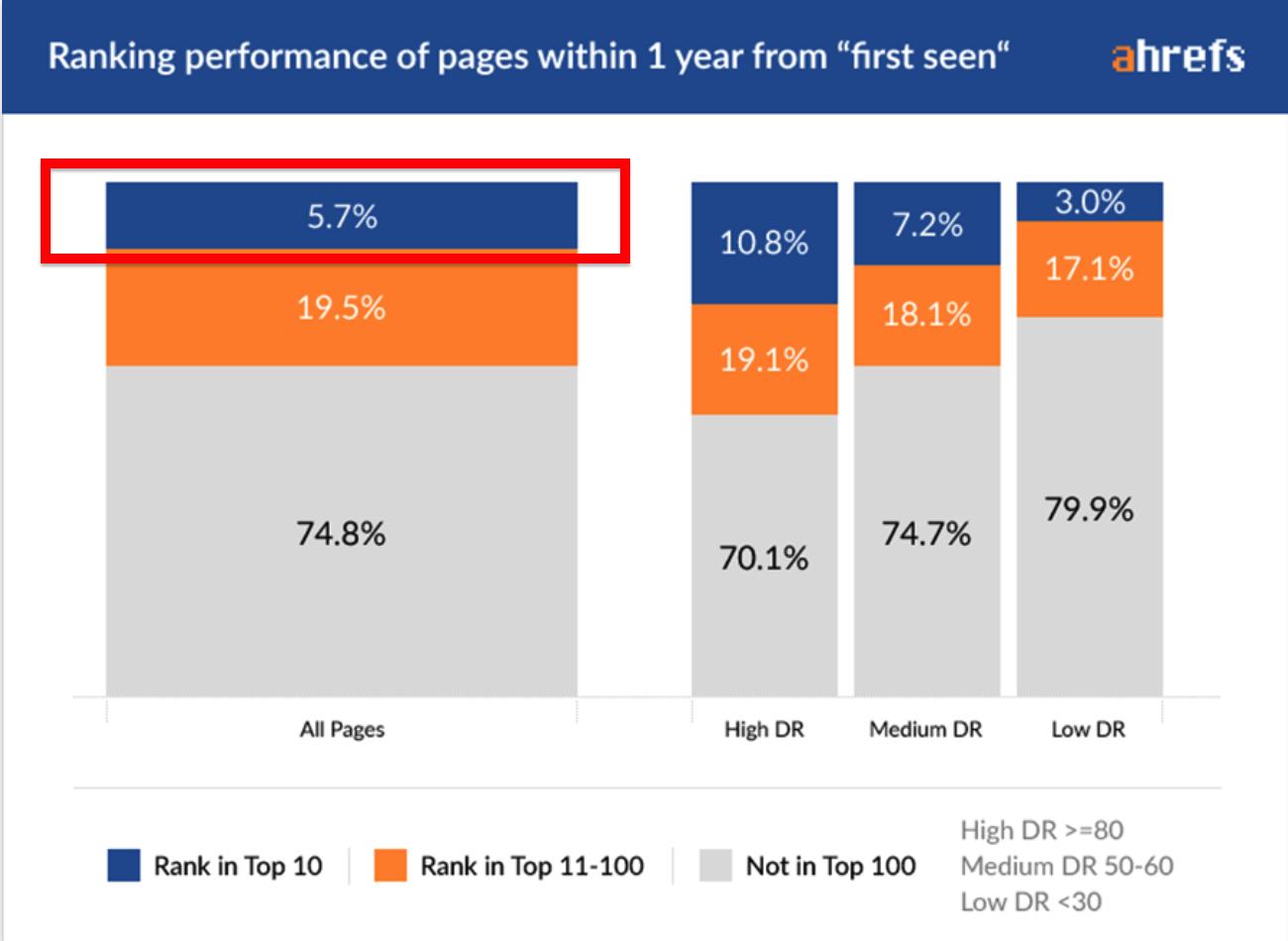 Yearly page rank statistics