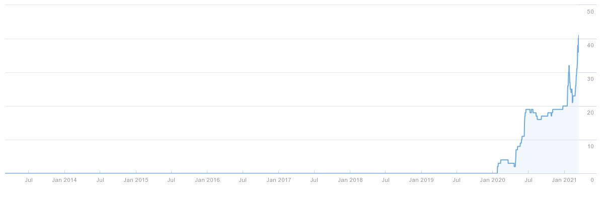 Graph of increasing referring domains via Ahrefs